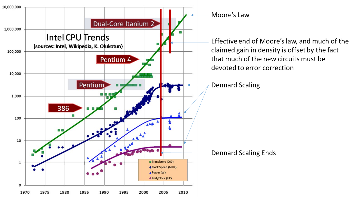 implications of moore's law Implications: the moore's law calculator • assume historical pattern (reset after new wafer size, cost ~ constant) new annual cost tech node every: change.